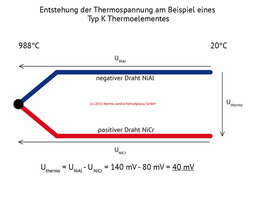 thermospannung